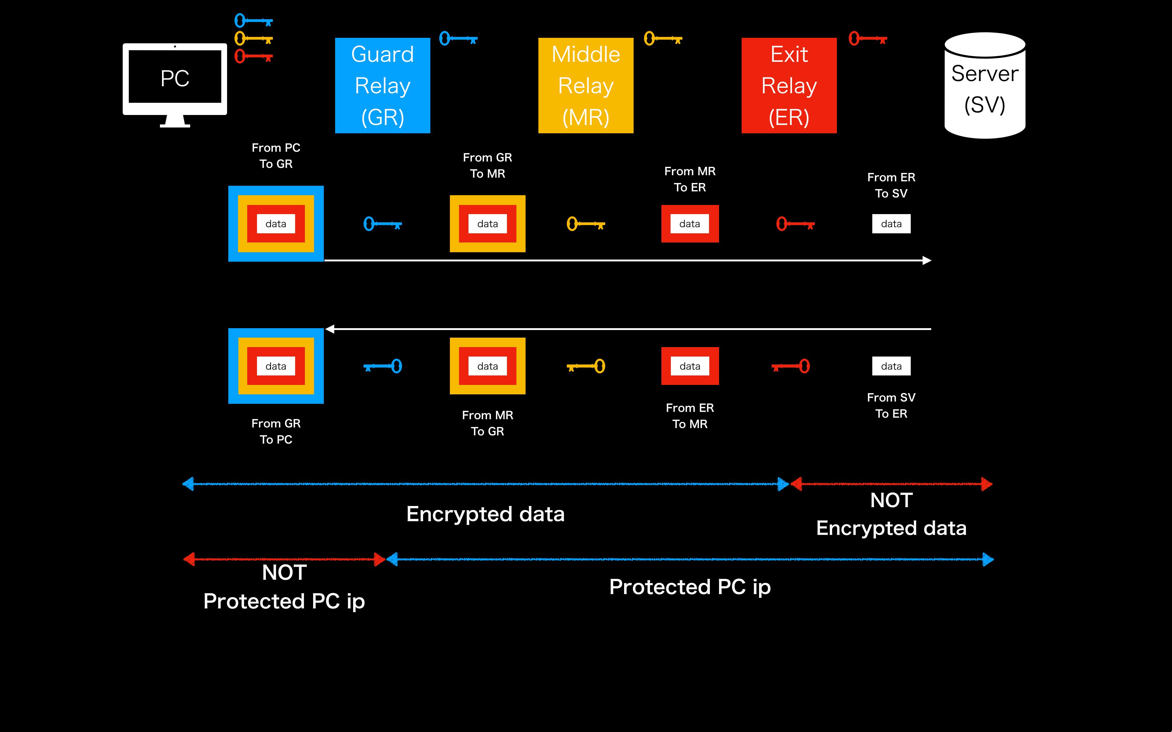 torの仕組みを詳しく解説する画像(黒)