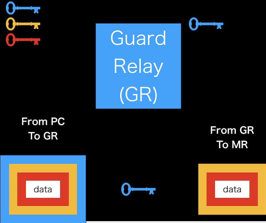 torの仕組みを詳しく解説する画像(黒)・from-PC-to-GR