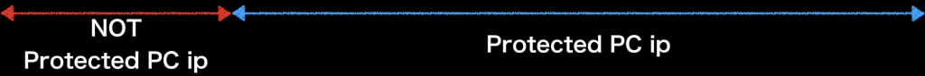 VPNの仕組みを詳しく解説する画像(黒)・ip-status
