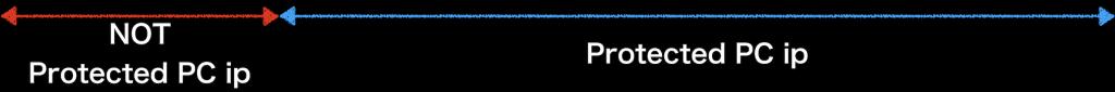 torの仕組みを詳しく解説する画像(黒)・ip-status