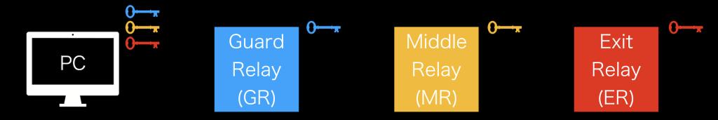 torの仕組みを詳しく解説する画像(黒)・key