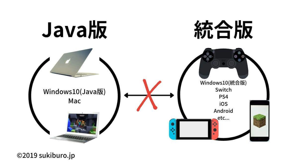 Java版・統合版をまたいでマルチプレイはできない